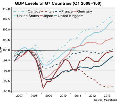 UK-GDP-Recov_chart-to2013q4