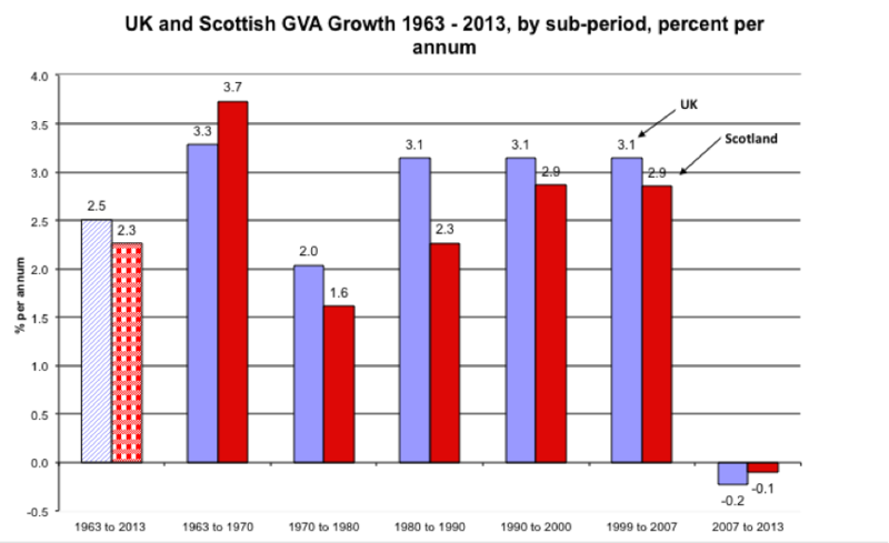 Scottish GDP to 2013