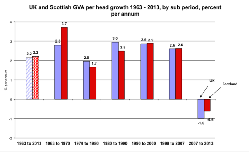 Scottish GDP per head to 2013
