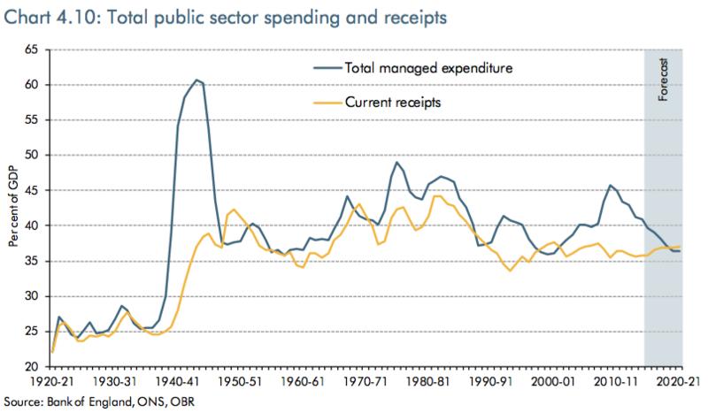 OBR_Total_public_spend_to_GDP_Nov_2015